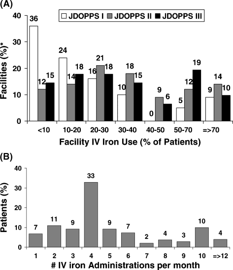(A) Distribution of facility IV iron use among Japanese dialysis units in DOPPS I (1999), DOPPS II (2002) and DOPPS III (2006). The percentage of patients within a facility using IV iron was determined for a point-prevalent cross-section of HD patients having ESRD >180 days in each participating DOPPS dialysis unit at the start of each study phase; n = 63 facilities for DOPPS I, n = 60 for DOPPS II and n = 61 for DOPPS III. (B) Distribution of the number of IV iron doses per month given to prevalent HD patients in DOPPS III. Results are based on a point-prevalent cross-section of Japanese HD patients having ESRD >180 days at the start of DOPPS III; analyses were restricted to patients receiving IV iron during the first month after study entry (n = 1336).