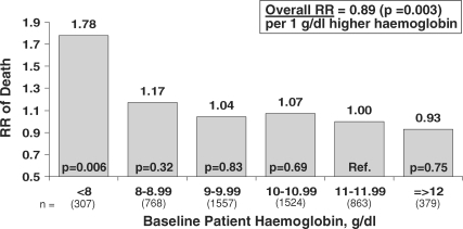 Baseline patient haemoglobin levels and subsequent mortality risk. Cox regression models were used to estimate the relationship between the mortality risk and levels of patient Hb either as a continuous variable (inset) or as categories of Hb. Results are based upon data combined from DOPPS phases I, II and III for patients having ESRD >180 days, and were adjusted for age, sex, BMI, years with ESRD, coronary artery disease, congestive heart failure, other cardiovascular disease, cerebrovascular disease, peripheral vascular disease, hypertension, recurrent cellulitis/gangrene, diabetes, lung disease, GI bleed in prior year, neurologic disease, psychiatric disorder, cancer, HIV, single-pool Kt/V, phosphorus, calcium, albumin, study phase and facility clustering effects (n = 5398). Mean study follow-up time was 1.53 years. When limiting the analysis to Hb ≥8 g/dl, the RR was smaller [RR = 0.94 per g/dl higher Hb, P = 0.20 (n = 5091)].