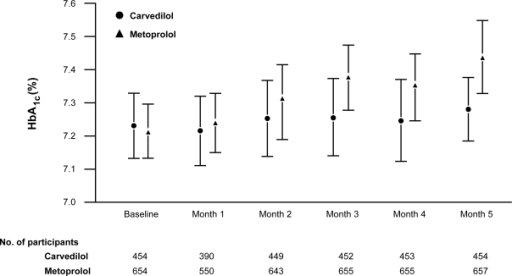 Glycosylated hemoglobin (HbA1c) at baseline and each maintenance month by treatment in GEMINI. Reproduced with permission from Bakris GL, Fonseca V, Katholi RE, et al 2004. Metabolic effects of carvedilol vs metoprolol in patients with type 2 diabetes mellitus and hypertension: a randomized controlled trial. JAMA, 292:2227–36. Copyright © 2004, American Medical Association. All Rights Reserved.Note: Data are means ± standard deviations.