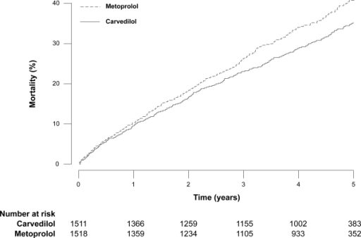 Kaplan-Meier estimates of all-cause mortality in COMET. Reprinted from Poole-Wilson PA, Swedberg K, Cleland JG, et al Comparison of carvedilol and metoprolol on clinical outcomes in patients with chronic heart failure in the Carvedilol Or Metoprolol European Trial (COMET): randomised controlled trial. Lancet, 362:7–13. Copyright © 2003, with permission from Elsevier.