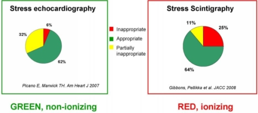 Inappropriateness in stress echocardiography (left) and cardiac stress imaging (right). Data are derived from [5] (Pisa and Brisbane echo labs in Italy and Australia) and [6] (Mayo Clinic nuclear cardiology lab in the USA).