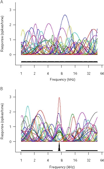 Modeling tonal frequency representations in the primary auditory cortex.(a, b) Representative tuning curves of the naïve (a) and the 7-kHz-over-represented (b) model AI. The histograms in the lower part of the graphs show distributions of CFs.