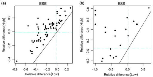 The diverse evolutionary pattern of ESEs and ESSs in asymmetric pairs of paralogous exons. The values of relative difference compared to mouse orthologs are plotted for each pair of paralogous exons. For easy visualization, we plot the copy with lower element density (Low) on the abscissa axis and the other with higher density (High) on the ordinate axis. The mean genomic difference for human-mouse orthologous exons are shown by the blue lines in each plot on both axes. The black diagonal line shows the pattern of symmetric evolution. (a) ESEs; (b) ESSs.