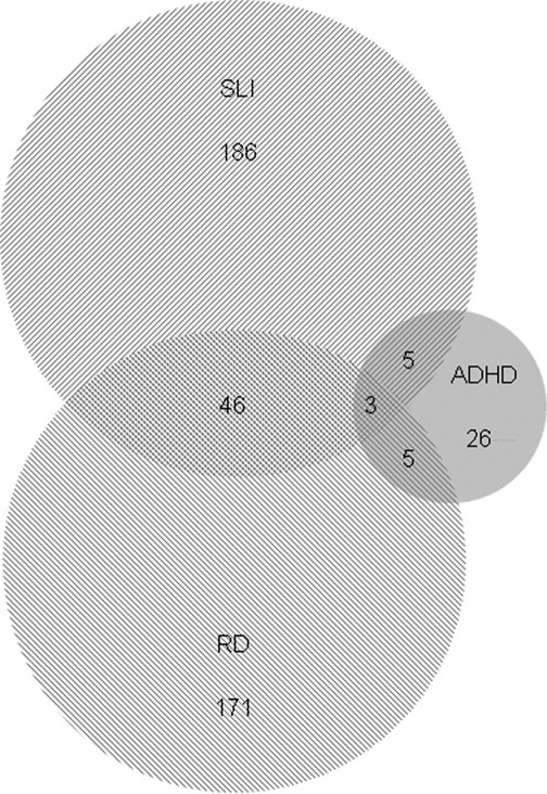 A Venn diagram illustrating the distributions of the cases identified for reading disabilities (RD), specific language impairment (SLI), and attention-deficit/hyperactivity disorder (ADHD) from Sample F1. Circle size is proportional to sample size, and circle overlaps represent comorbidity.