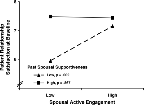 Association between spousal active engagement and relationship satisfaction at baseline in patients as a function of past spousal supportiveness