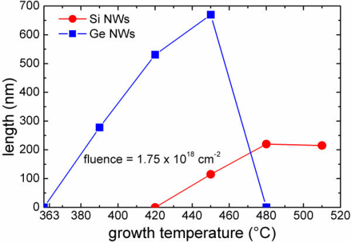 Si (red dots) and Ge (blue squares) NWs measured length as a function of the growth temperature for an evaporated fluence of 1.75 × 1018 cm-2.