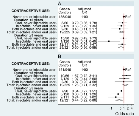 Odds ratio for ovarian and endometrial cancer in relation to use of hormonal contraceptives, according to duration of use.Adjusted OR (95% CI) for (A) ovarian cancer and (B) endometrial cancer in relation to use of oral and injectable contraceptives, adjusted for age at diagnosis, year of diagnosis, education, tobacco smoking, alcohol consumption, parity/age at first birth, number of sexual partners, urban/rural residence, and province of birth. Squares represent ORs, and horizontal lines indicate 95% CI. Diamonds represent the ORs and confidence intervals for the group comprising women from all three exposure categories immediately above.