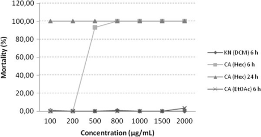 Mortality of Artemia salina to extracts of K. neglecta (KN) and C. ambrosioides (CA); Hex, hexane; DCM, dichloromethane; EtOAc, ethyl acetate.