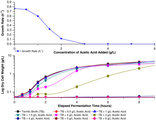 an analysis of the effects of various factors on the growth rate of escherichia coli E coli comprises of non-pathogenic commensal isolates that forms part of the normal flora of virulence factors involve mechanisms that enable pathogenic bacteria to cause infections and the phylogenetic analyses have shown that e coli falls into 5 main phylogenetic groups namely a, b1.