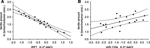 Correlation between ferritin level and a IRP1 mRNA or b miR-133a levels in patients with IIIA and B stages of CRC. Data presented as relative expression of analyzed genes calculated as  or relative amount of protein calculated as ln tumor/nontumor concentration ratio. Correlation coefficients and statistical significance were estimated with Pearson's correlation coefficient analyses and were r = −0.97, p < 0.001 for IRP1 mRNA vs. ferritin, r = 0.56, p = 0.011 for miR-133a vs. ferritin, n = 20. Dashed lines determine 95 % confidence interval