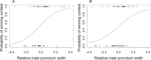 Logistic relationships showing the effect of relative pronotum width ([focal male – opponent]/focal male) on contest outcome. (A) A male's first contest and (B) a male's second contest. Mean ± standard error.