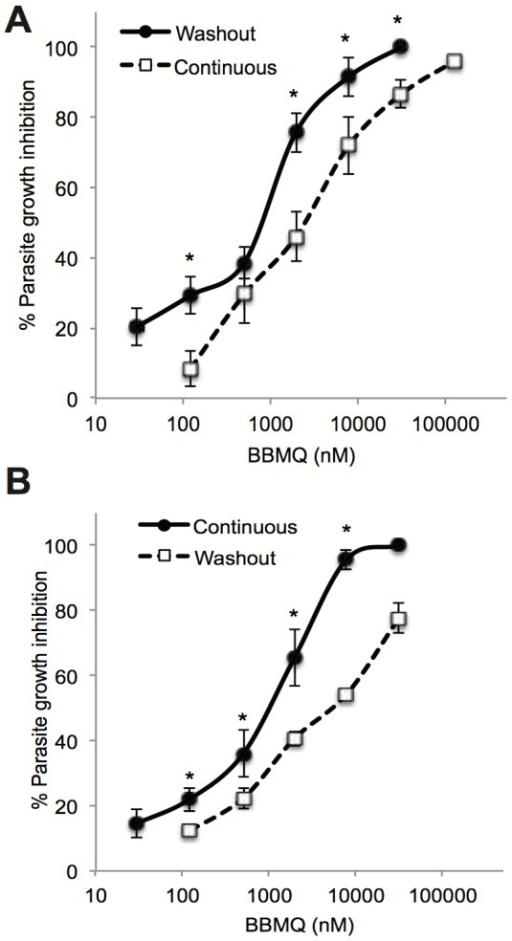 Comparing the effects of continuous and washout BBMQ treatment on P. falciparum growth.Percentage growth inhibition of P. falciparum 3D7 (A) and K1 (B) using continuous or washout BBMQ treatment. Data represent the mean (± SEM) of at least two independent experiments performed in duplicate. * indicates p<0.01.