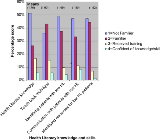 This figure is a graphical representation of the scores obtained by all participants (medical students, interns, and residents irrespective of their level of training in the areas of health literacy (HL) knowledge, skills in identifying patients with low HL, and communicating and providing them with appropriate resources.