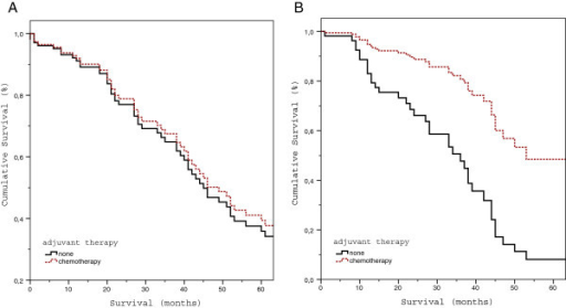 Influence of adjuvant chemotherapy on overall survival after potentially curative resection of colorectal liver metastases in patients with a borderline risk status. A. Overall survival of patients with a MSKCC-CRS 2 stratified for the type of adjuvant therapy (p = 0.62). B. Overall survival of patients with a MSKCC-CRS 3 stratified for the type of adjuvant therapy (p = 0.01). Data are presented as Cox proportional hazards.