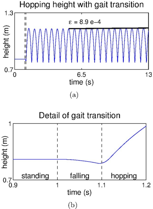 Hopping transitions.a) The hopping height achieved after the behavioural transition and b) detail of a showing the behavioural transition.