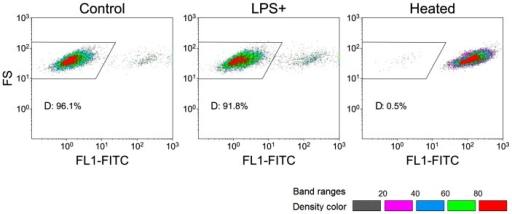 "Analysis of metacaspase activity of LPS-treated S. cerevisiae BY4742 cells by flow cytometry.FITC-VAD-FMK was used to detect metacaspace activation. Untreated S. cerevisiae BY4742 cells were used as negative control; 100% heat-treated cells were chosen as positive control. The result was represented by density banding coloring. Gray dots represent the lowest density, while red dots represent the highest density. The gate ""D"" was set to show the differences among the three types of cells. FL1-FITC represents FITC-VAD-FMK while FS assists for data display."