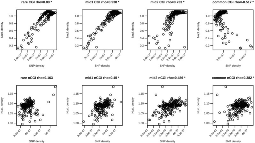 Nucleosome density correlation with SNP density values.Pearson correlations between BNP values and BVF values are reported along with corresponding scatter plots for rare, mid1, mid2 and common variants (from left to right) and for the two TSS classes (CGI-TSSs on the top and nCGI-TSSs on the bottom). * indicates statistically significant correlations.