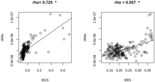 BVF-delta is strongly correlated with GERP in nCGI-TSSs.Pearson correlations between BGS and BVF values (left panel) and between BBS and BVF values (right panel) are reported along with corresponding scatter plots for nCGI-TSSs. * indicates statistically significant correlations.