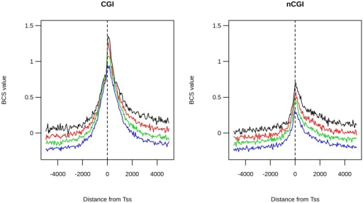 Deleteriousness scores show different position effects among TSS classes.BCS values are plotted on the same region for rare (black line), mid1 (red line), mid2 (green line) and common variants (blue line) for CGI-TSSs (left panel) and nCGI-TSSs (right panel). On the x-axis is the position of the bin relative to the TSS.
