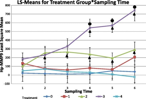 Means of serum Hp-MMP 9 concentration for treatment group by date. Serum Hp-MMP 9 concentration in nanograms/mL over time by treatment group. Treatment group 0: Negative control group, Treatment group 1: leukotoxin negative B. trehalosi group, Treatment group 2: leukotoxin positive B. trehalosi group, Treatment group 3: M. haemolytica group, Treatment group 4: Combination of leukotoxin negative B. trehalosi and M. haemolytica group. Circles above trend lines indicate significant differences from other treatment groups. Triangles below trend lines indicate significant differences from prior bleeding dates.