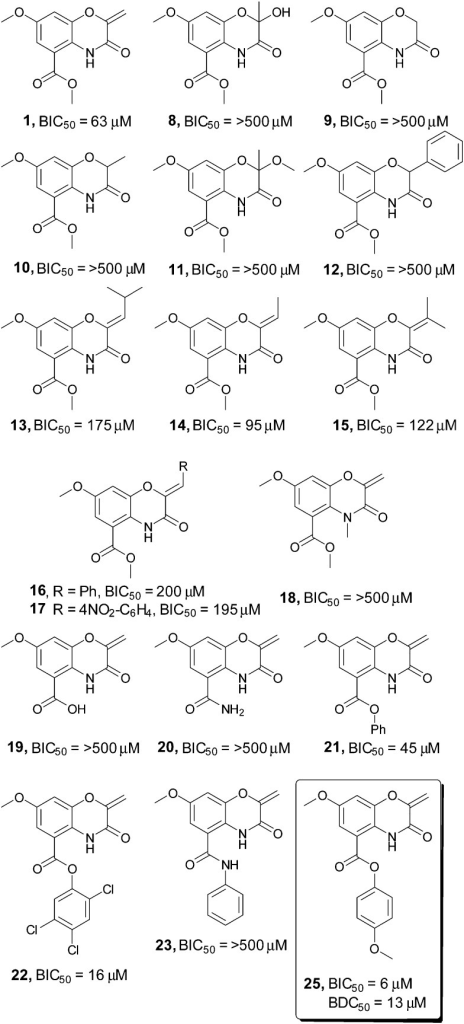Screening of a selection of the oxazine inhibitors against V. cholerae biofilms. A selection of the oxazine derivatives screened as inhibitors of V. cholerae biofilms. BIC50 and BDC50 determined with 3 biological replicates each consisting of two technical replicates, see ESI† for full BIC50 dose response curves and complete list of all compounds screened in the assay.