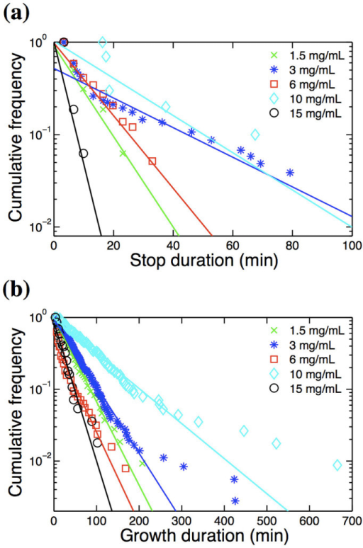 Distributions of stop (a) and growth (b) durations for fibrils grown at various glucagon concentrations.Straight lines indicate linear fits to the cumulative data. Three extremely long pauses were removed from the 3 mg/mL sample.