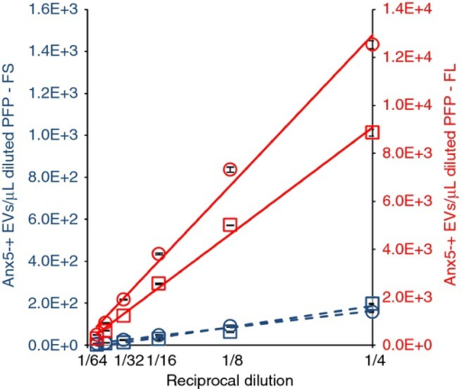 Influence of platelet-free plasma (PFP) dilution on the detection of Anx5-positive extracellular vesicles (EVs). Curves representing the concentrations of Anx5-positive EVs in diluted PFP samples detected either by FS (dashed lines) or fluorescence (FL) triggering (plain lines) vs. the reciprocal dilution factor, for two PFP samples (represented by squares and circles, respectively). The calculated linear regression lines are presented. R² values higher than 0.96 were obtained for all regression lines. By extrapolating the regression lines to pure PFP (dilution factor 1 x), Anx5-positive EVs concentrations of 35 666 (squares) and 50 239 (circles) are obtained. Each point represents the mean ± SD of two independent aliquots measured in duplicate.