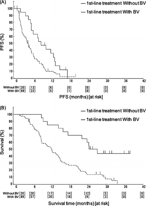 Kaplan-Meier curves according to first-line treatment (oxaliplatin-based regimen) with/without bevacizumab. (A) Progresion-free survival (PFS), (B) Overall survival (OS).