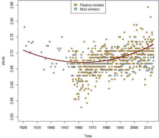 WHR values for Playboy centerfold models (in yellow) and winners of 4 Miss pageants (Miss America, Miss World, Miss Earth and Miss Universe, in blue) by time of magazine appearance or victory.The data were fit by a linear regression that includes a quadratic term (in red).