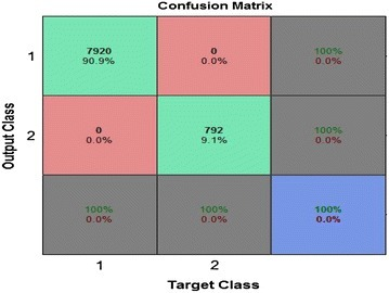 Confusion matrices for training, testing and validation phases.