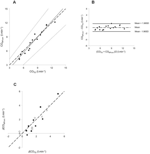 Relationship between COMFcorr. and COTD during exercise.COMFcorr determined in 6 patients during exercise procedure. (A) For each subject, COMFcorr values were plotted against the corresponding COTD values. The broken line corresponds to the line of equality, solid line is the mean regression lines and dotted lines delimit the confidence interval of the regression lines. (B) Difference between COMFcorr and COTD values plotted against their mean. Broken line represents the mean (-0.15 L·min-1) and the solid lines the 95% limits of agreement (-1.42 l.min-1 to +1.12 L·min-1). (C) For each subject and workload, the increase (Δ) in COMFcorr from rest was plotted against the same corresponding COTD increase (ΔCOTD). The six different targets correspond to the six different patients. The broken line corresponds to the line of equality.