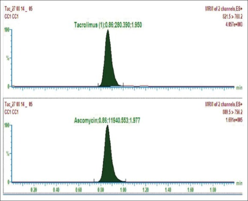 The chromatogram for tacrolimus and ascomycin (internal standard) (dimensions: 1195 × 754)
