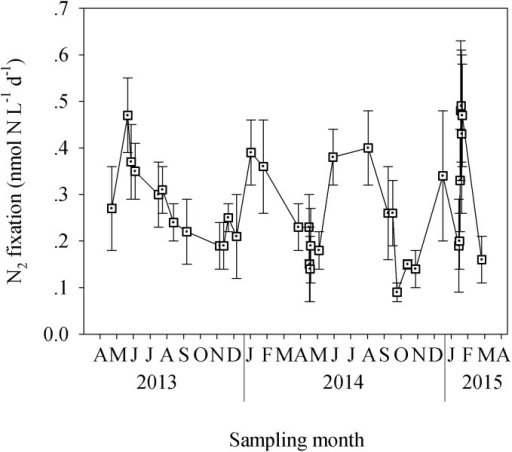 The temporal dynamics of N2 fixation in the coastal eastern Mediterranean Sea.Data was collected from April 2013 to April 2015, following 24 h incubations under ambient light and temperature.