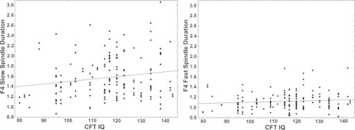 Scatterplots illustrating the correlation between slow (left panel) and fast(right panel) spindle duration (axis y) and CFT IQ score (axis x) on theelectrode F4 where the effect was found to be the strongest.While the correlation is only significant in case of slow spindle duration,the two correlation coefficients are not statistically different from eachother (Fisher's z = 3.12,p > 0.1).