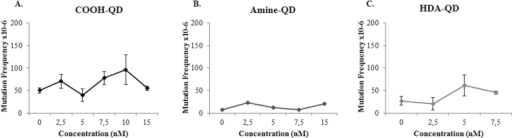Point mutagenicity induced by QD. (A) Carboxyl-QD, (B) amine-QD, (C) HDA-QD exposed to TK6 cells for 18h. Results are presented as mean ± standard deviation (n = 3). Significance is indicated with *P ≤0.05 and **P ≤ 0.005.