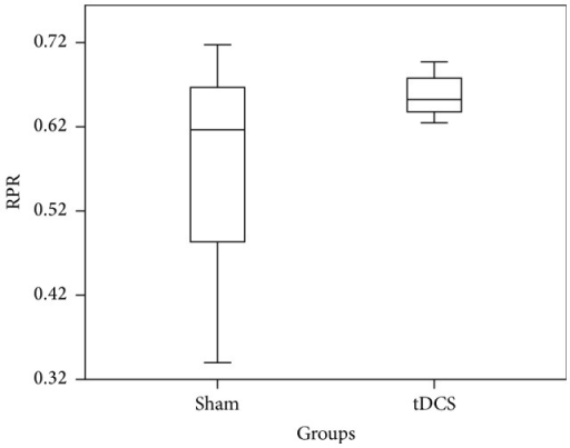 Box plot showing relative P300 response distribution of sham and tDCS across channel Oz for time window 250 ms–450 ms.