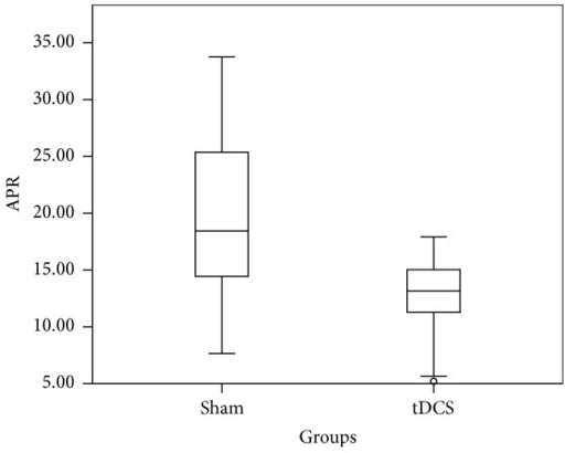 Box plot showing absolute P300 response in µV2 distribution of sham and tDCS across Pz channel for time window 250 ms–450 ms.