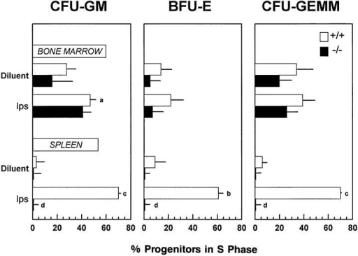Disordered myeloid progenitor cell proliferation in CCR1  −/− mice. The protocol used and mice evaluated were the same as for  Table 2. Significance for −/− compared to +/+ mice given control diluent: a, P <0.05; b, P <0.005; c, P <0.001. Significance for −/− mice  given lps compared to +/+ mice given lps: d, P <0.001.