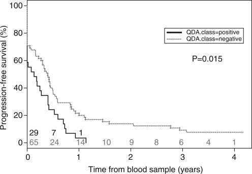 Kaplan–Meier curves for progression-free survival in patients with or without a positive test for circulating tumour cells (likelihood ratio test; P=0.015). Patients at risk at each time point (years) are indicated for 'QDA positive' (black) and 'QDA negative' (grey) patients.
