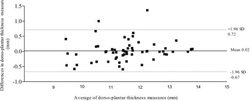 95% Limits of agreement for the measurement of dorso-planter thickness (mm).