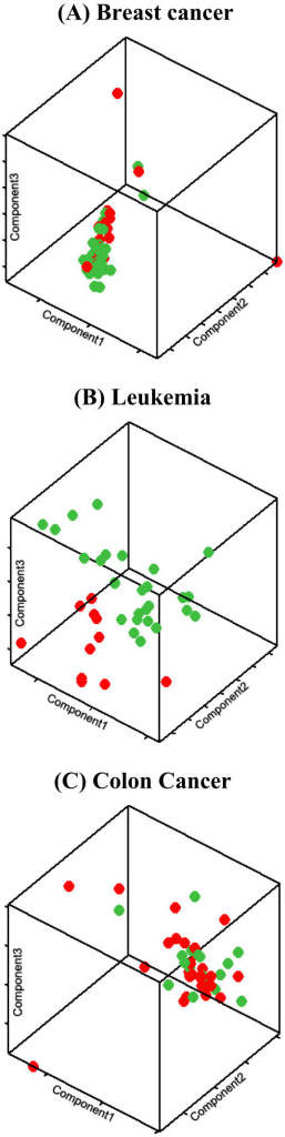 Principal component analysis. Three-Dimensional Principal Component Analysis (PCA) on the three examined data sets reveals that breast cancer (A) demonstrates the largest degree of overlap between the two classes, with colon cancer (C) coming next and leukemia (B) being the easiest one in locating a decision boundary.