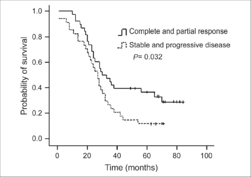 Kaplan-Meier survival curve according to respone to neo adjuvant chemotherapy; (Complete response and partial response versus stable and progressive disease, log rank test: P = 0.032)