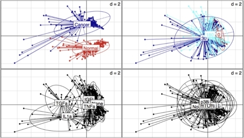 Inspection of the challenge data through Principal Component Analysis (PCA).All measurements classes were pooled together, irrespective of the CellType, Time, Stimulus and Inhibitor. Scatter plots with representation of the various classes were produced with the s.class command of the ade4 R package. The various classes are: Top left: CellType (Normal, Cancer). Top right: Time (0, 30, 180 mn). Bottom left: The seven stimuli. Bottom right: The seven inhibitors.