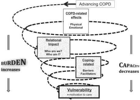 concept of vulnerability J trauma stress 2004 oct17(5):395-402 the concept of vulnerability in disaster  research levine c(1) author information: (1)families and health care project.