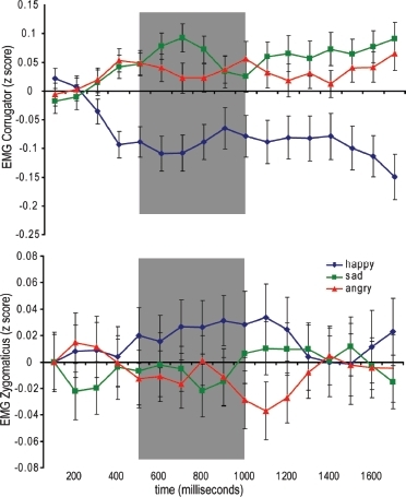Mean corrugator (upper) and zygomaticus (lower) responses to observation of happy, sad, and angry facial expressions. The area in gray denotes the period of EMG responses used in all subsequent analyses.
