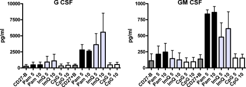 TLR-induced production of hematopoietic growth factors by naive and memory B cells. Purified B cells were further separated into naive (CD27-) and memory (CD27+) B cells and stimulated with TLR ligands as described in Fig. 1. TLR1/TLR2 and TLR7 induced G-CSF and GM-CSF secretion almost exclusively by memory B cells. TLR9 stimulations did not induce secretion of either growth factor
