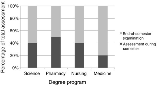 A comparison of the relative proportion of in-semester and end-of-semester assessment across degree programs. Data are expressed as the median percentage of assessment across the courses surveyed in each degree program.