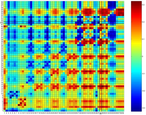 Reciprocal causal modeling results.Results of reciprocal causal modeling on the log transformed cost distances. A single resistance model (Model 48-Land_Fb100) is supported in analysis of the transformed cost distances. Columns indicate focal models, and rows indicate alternative models. The color gradient from blue to red indicates support for the focal model independent of the alternative model (e.g. focal model / alternative model – alternative model / focal model is positive). A fully supported model would have all positive values in the vertical dimension (e.g. that model is supported independently of all other models), and all negative values in the horizontal dimension (no other model is supported independently of the focal model). Model number and associated resistance map: 1 - EN, 2 - ENnb, 3 - Geo_dist, 4 - Land_A100, 5 - Land_A25. 6- Land_A5. 7 - Land_A50, 8 - Land_Ab100, 9 - Land_Ab25, 10 - Land_Ab5. 11 - Land_Ab50. 12 - Land_B100, 13 - Land_B25, 14 - Land_B5, 15 - Land_B50, 16 - Land_Bb100, 17 - Land_Bb25, 18 - Land_Bb5, 19 - Land_Bb50, 20 - Land_C100, 21 - Land_C25, 22- Land_C5, 23 - Land_C50, 24- Land_Cb100, 25 - Land_Cb25, 26 - Land_Cb5, 27 - Land_Cb50, 28 - Land_D100, 29 - Land_D25, 30 - Land_D5, 31 - Land_D50, 32 - Land_Db100, 33 - Land_Db25, 34 - Land_Db5, 35 - Land_Db50, 36 - Land_E100, 37 - Land_E25, 38 - Land_E5, 39 - Land_E50, 40 - Land_Eb100, 41 - Land_Eb25, 42 - Land_Eb5, 43 - Land_Eb50, 44 - Land_F100, 45 - Land_F25, 46 - Land_F5, 47 - Land_F50, 48 - Land_Fb100, 49 - Land_Fb25, 50 - Land_Fb5, 51 - Land_Fb50, 52 - Land_G100, 53 - Land_G25, 54 - Land_G5, 55 - Land_G50, 56 - Land_Gb100, 57 - Land_Gb25, 58 - Land_Gb5, 59 - Land_Gb50.