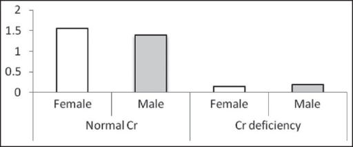 The Cr levels (μg/L) based on sex in two normal Cr and Cr-deficiency groups