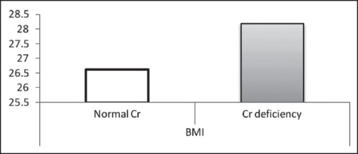 Mean of BMI in two normal Cr and Cr-deficiency groups